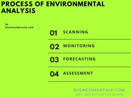 Process of environmental analysis image