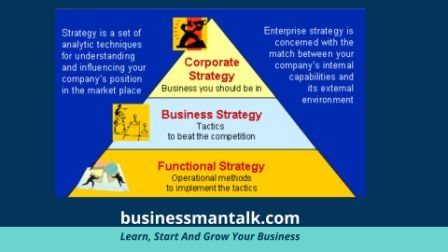 Level of strategy management image