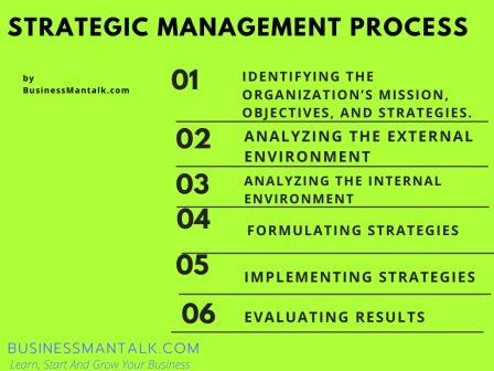 Process of strategic management in infographic image
