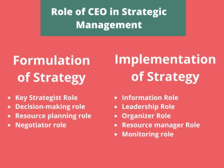 Role of CEO in Strategic Management